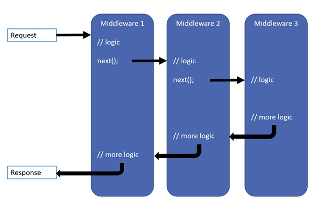 ASP.Net core - Middleware pipeline